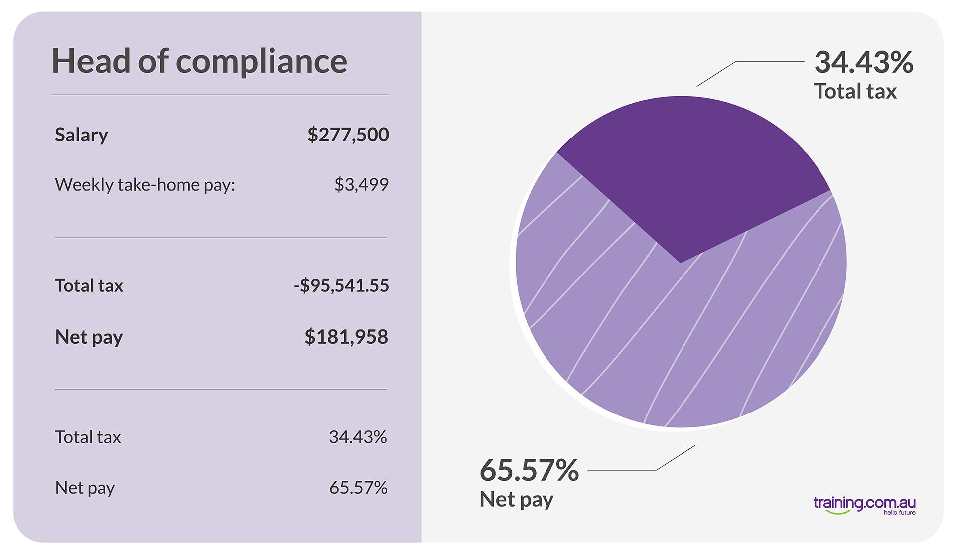 01-TRAU_highest_paying_jobs_Head of compliance-01