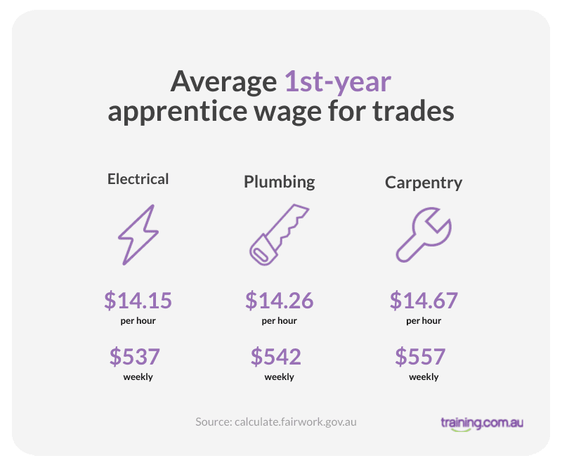 Average apprentice wage for trades (1st year)