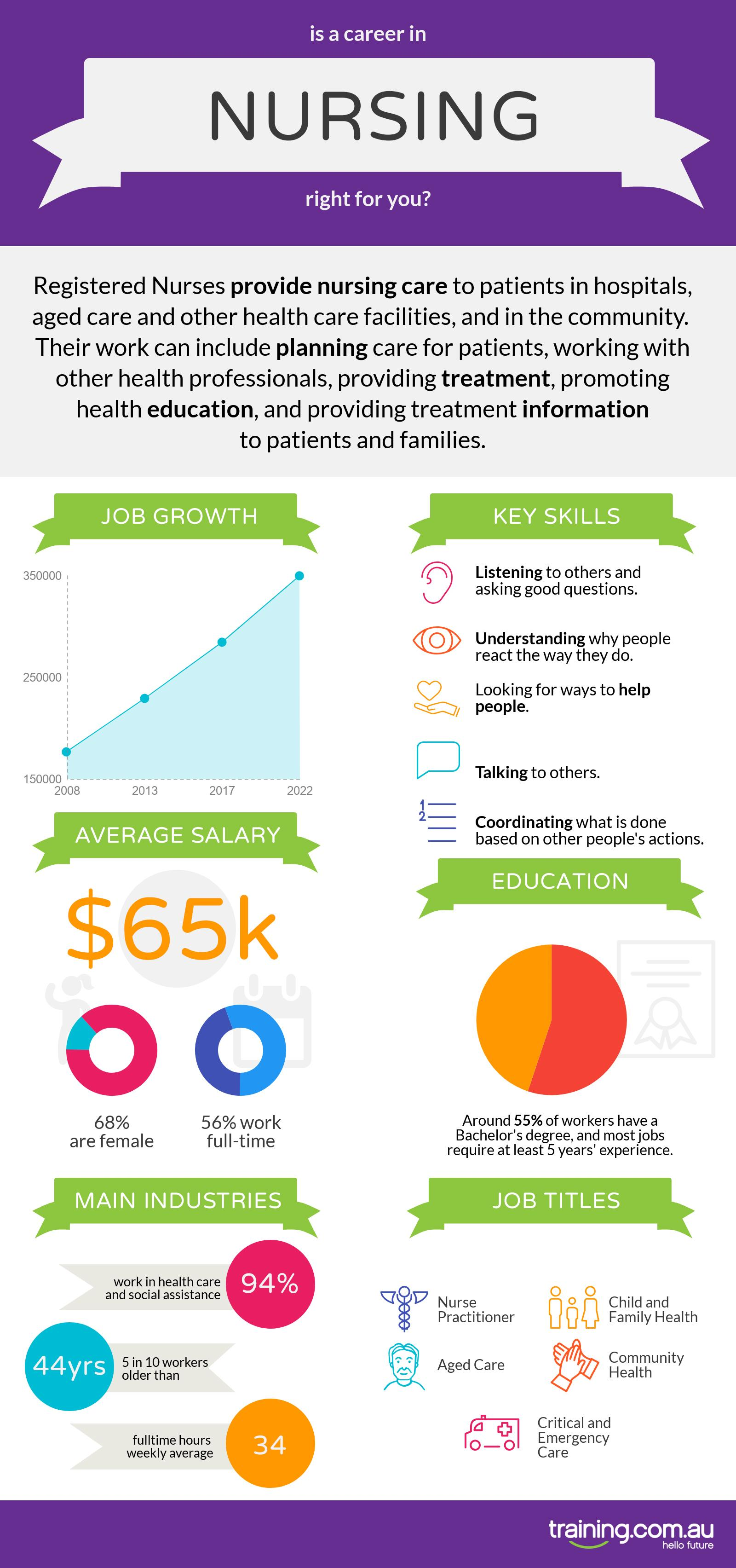 nursing-infographic-trainingcomau
