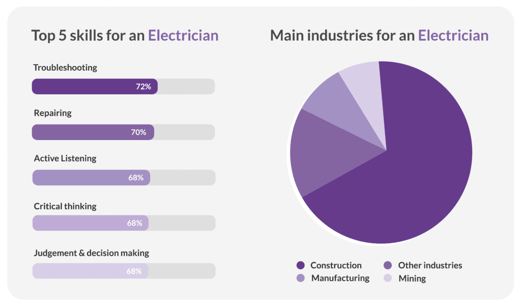Top industries and skills for electricians